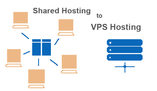 Benefits of moving from Shared hosting to VPS hosting- Paceinfonet.com