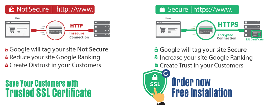 Secure Positive Ssl Certificates Comodo Ssl Certificates At Low